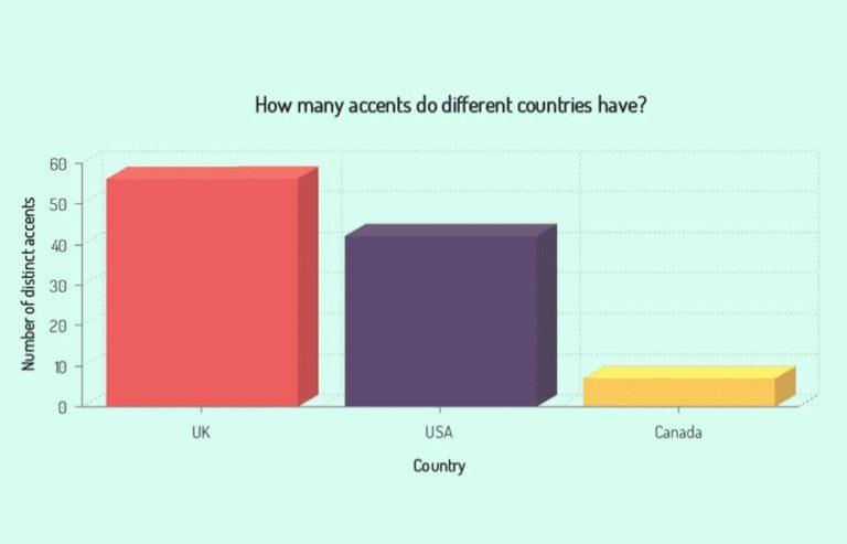 british accent diversity 2