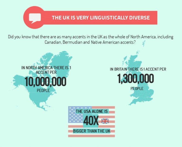 british accent diversity